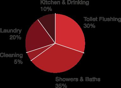 consumption diagram