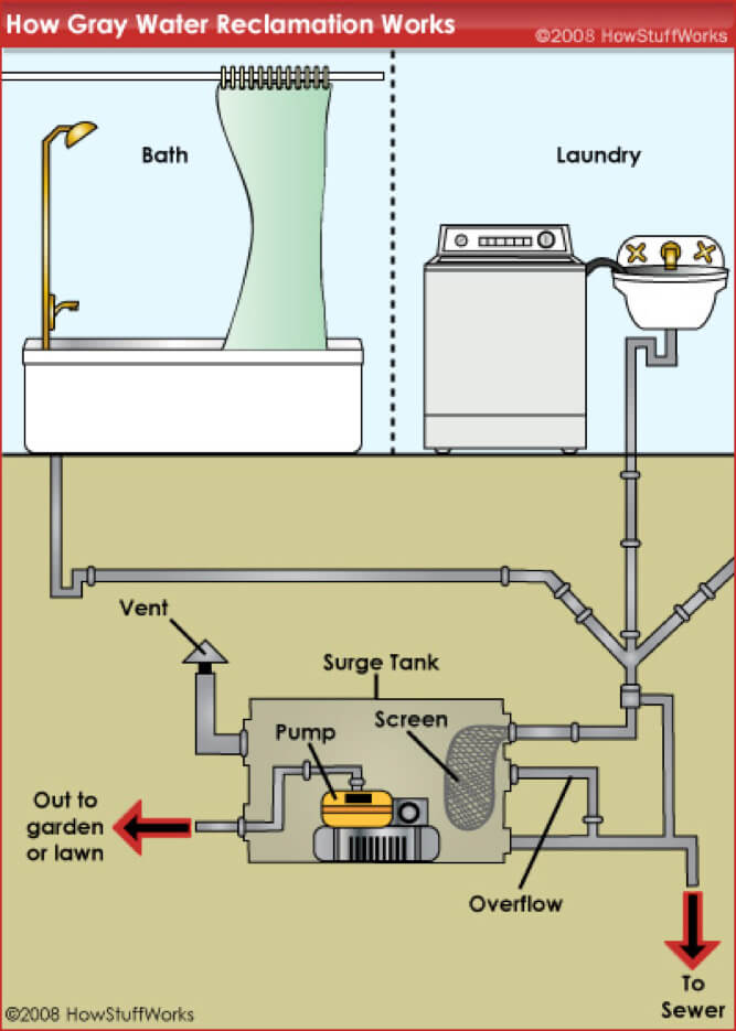 Learn About Greywater Recycling